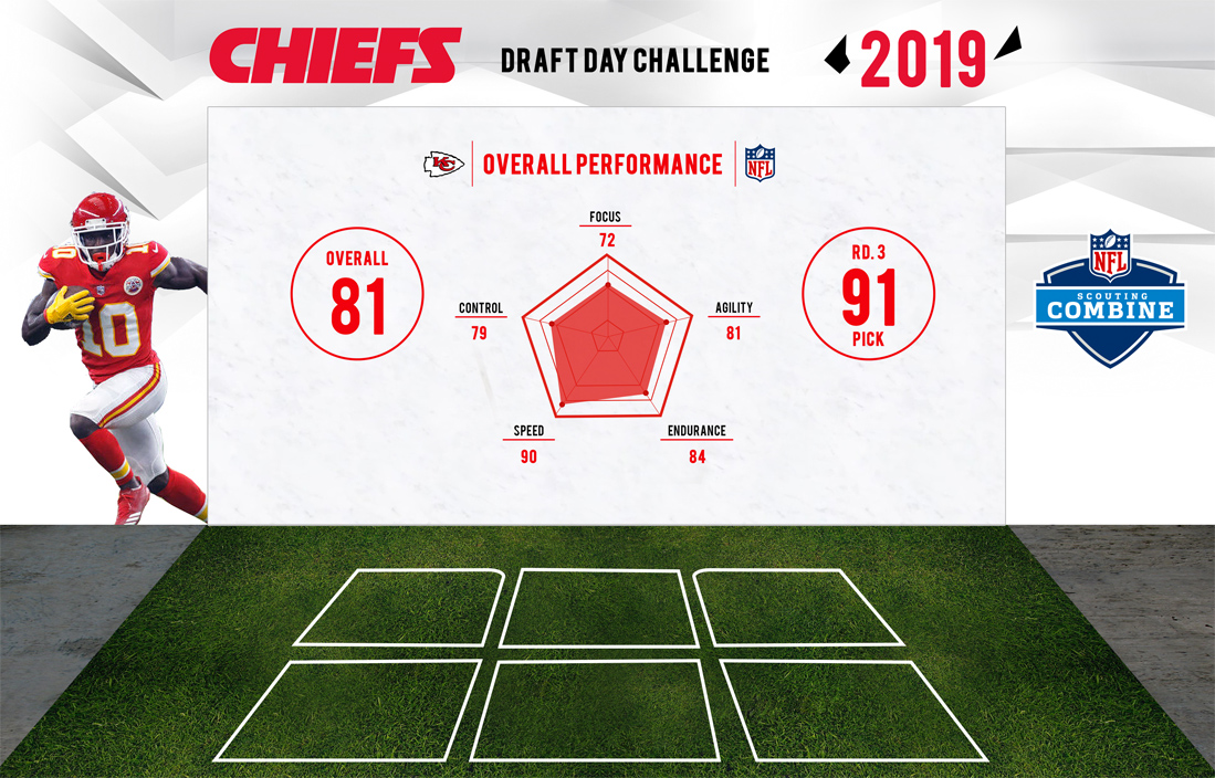 kc_chiefs_draft_challenge_rults
